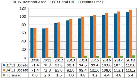 DisplaySearch -- vraag naar grotere lcds stijgt sneller dan verwacht