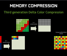 Maxwell geheugencompressie