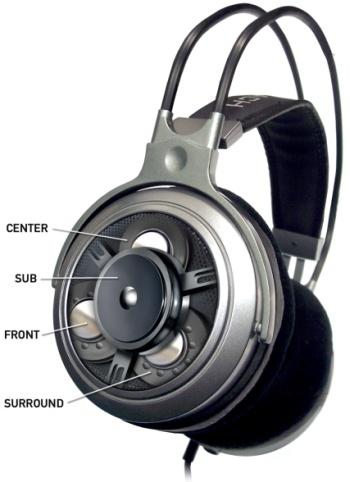 Plaatsing van de vier speakers per oorschelp
