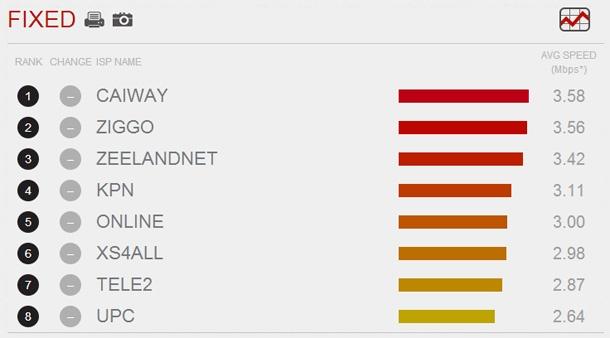 Netflix speed index