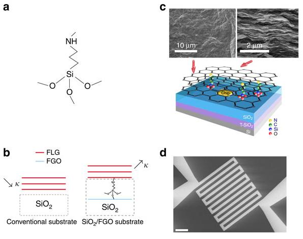 Schematische weergave nanovlokjes