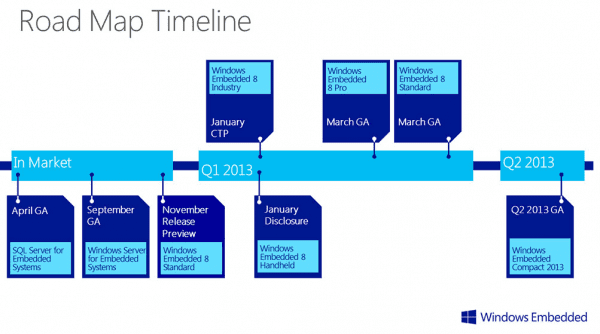 Windows Embedded roadmap