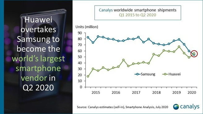 Canalys: Huawei vs Samsung