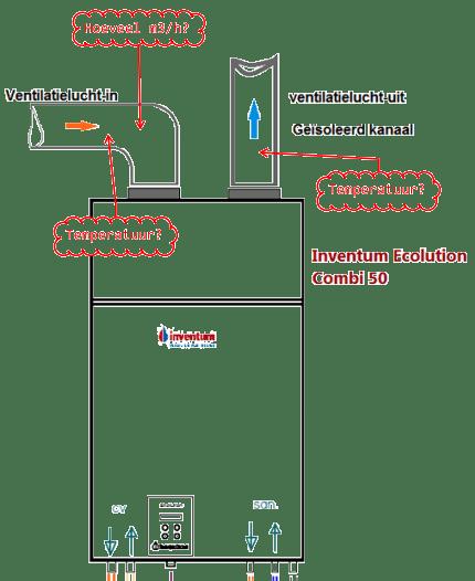 Inventum Ecolution combi