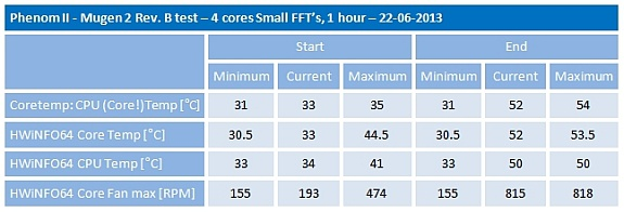 Phenom II Mugen 2revB 4 cores Small FFT test overview