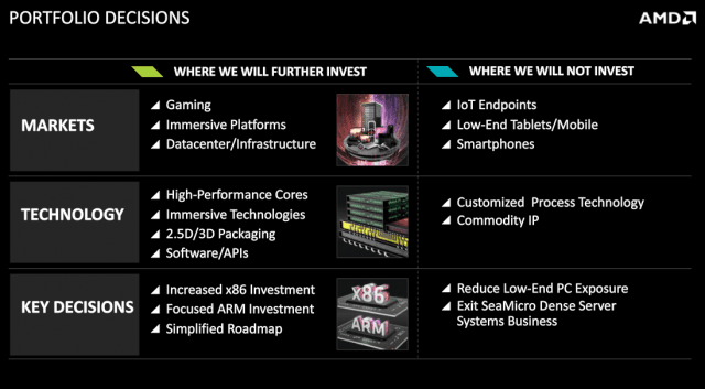 AMD roadmap 2015