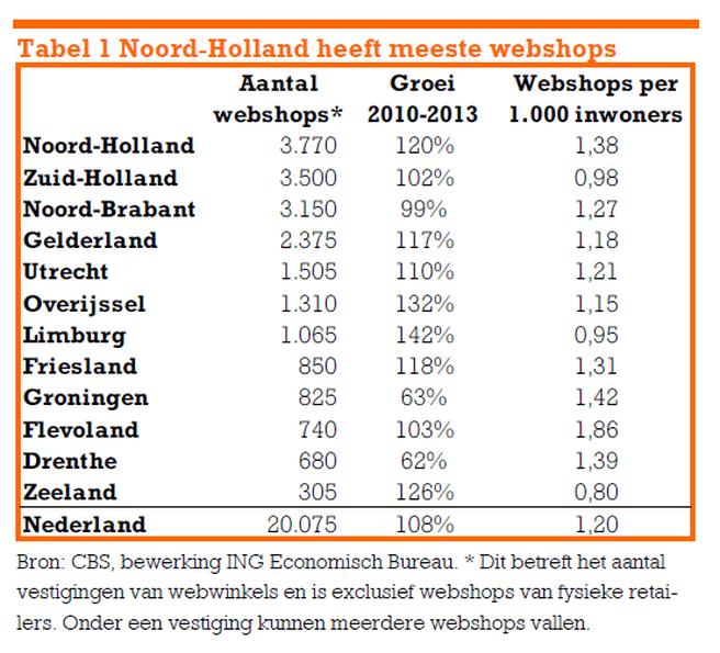 Webwinkels per provincie volgens ING