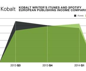 Spotify iTunes Kobalt Q1 2014