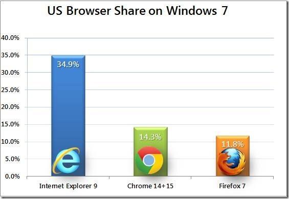 Marktaandeel van recente browsers in Windows 7 (bron: Net Applications)