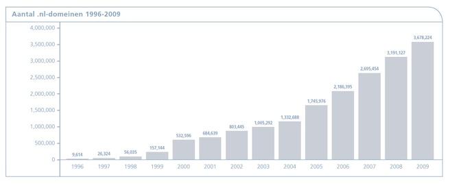 Grafiek van het aantal geregistreerde .nl-domeinnamen
