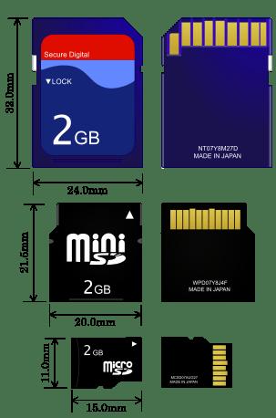 Verschillende formaten SD kaart