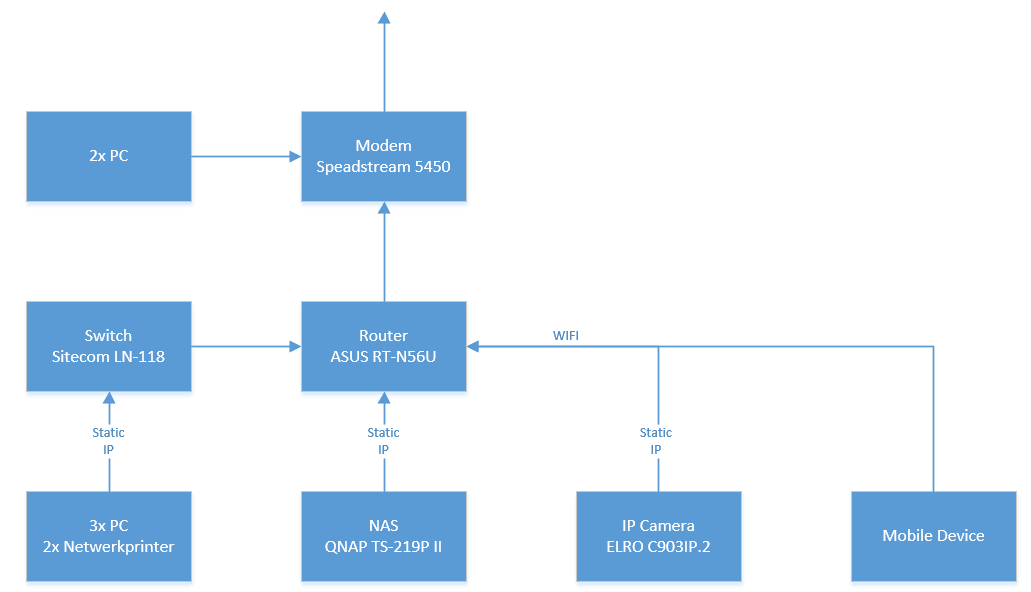 IP Camera Port Forwarding - Netwerken - GoT