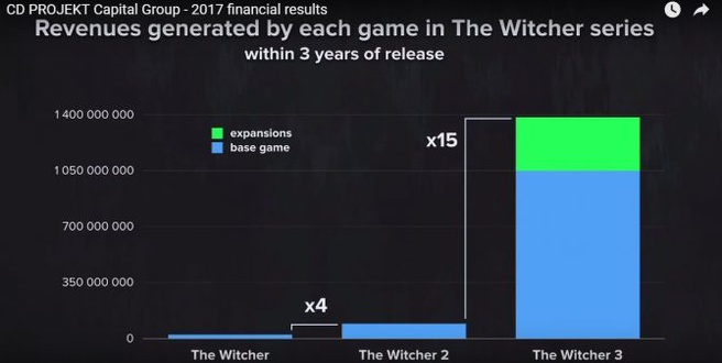 Witcher 3 stats