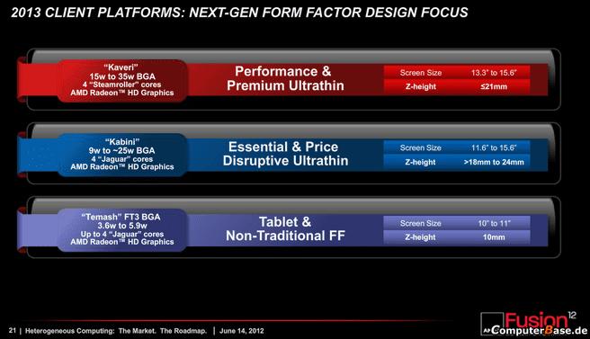 AMD roadmap 2013 Kaveri Kabini Temash