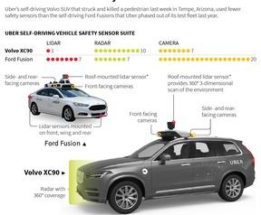 Sensors op zelfrijdende auto's Uber