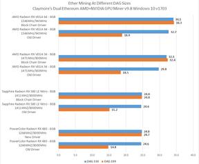 Tests van gpu-driver geoptimaliseerd voor blokchainberekeningen