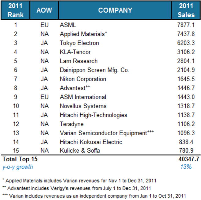 ASML is grootste halfgeleiderbedrijf