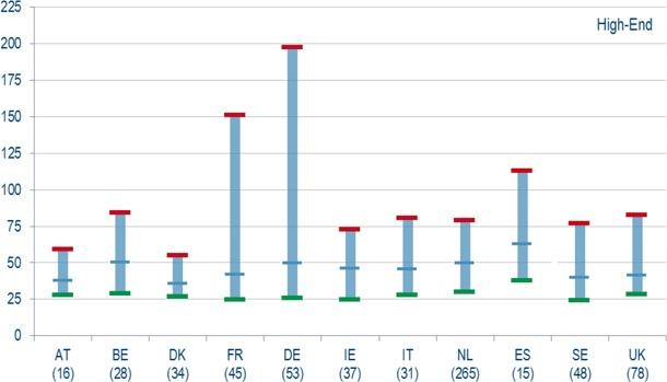 Grafiek verspreiden tarieven
