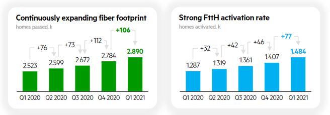 KPN Ftth Q1 2021