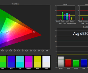 Asus ZenPad S 8.0 - gamut