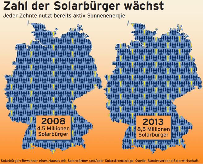 Aandeel zonne-energie in Duitsland
