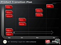 AMD Northern Islands slides