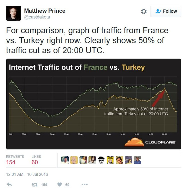 Afknijpen Turkije