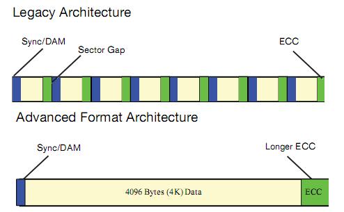 WDC's Advanced Format
