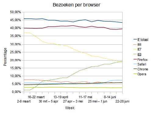 Browser visits per week