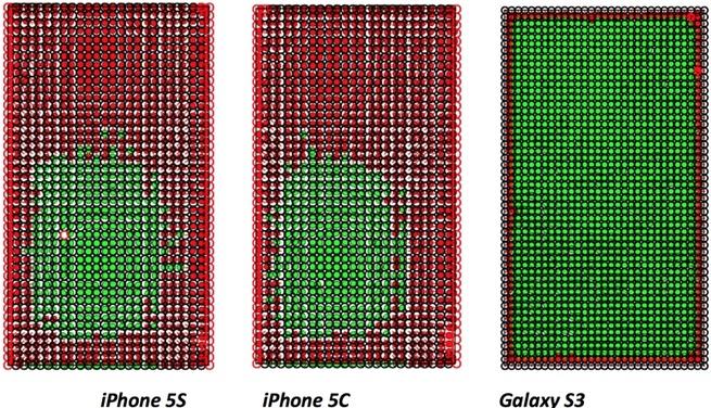 Accuraatheid iPhone 5s en 5c vs Galaxy S3