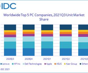 IDC-rapport pc-markt oktober 2021