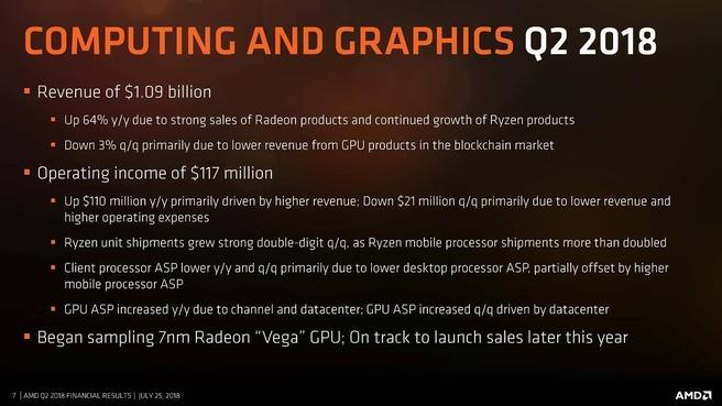 AMD-kwartaalcijfers