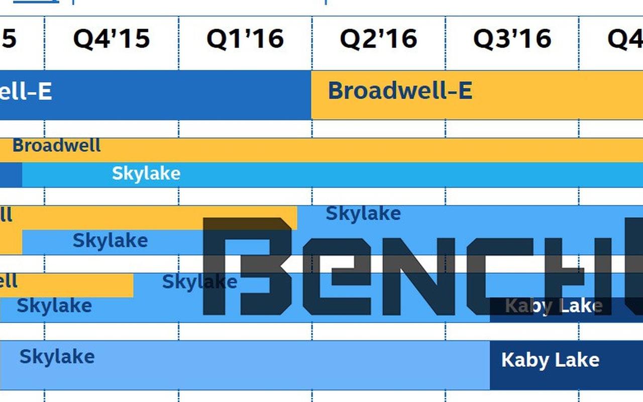 Benchlife Skylake-X Skylake-W