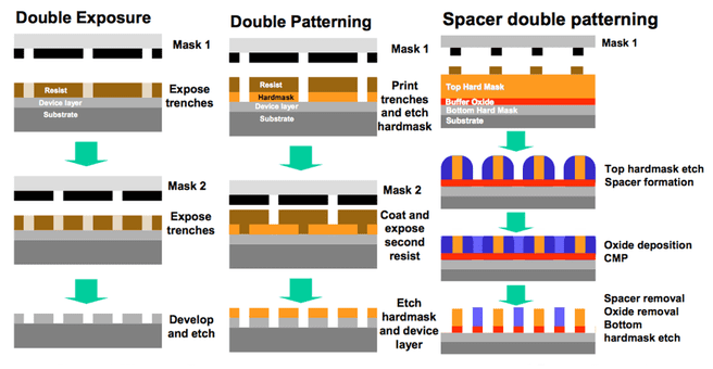 Double patterning-technieken