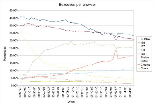 Bezoeken per browser per week 2011-01-06