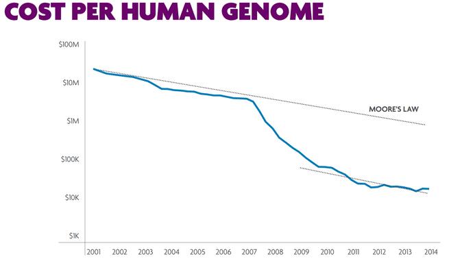 Kosten dna-sequencing