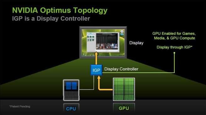 Nvidia Optimus slides