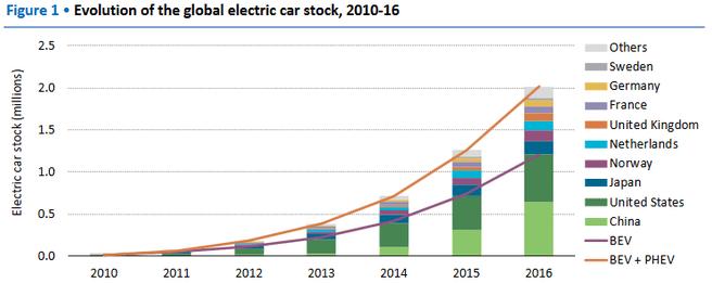 voorraad elektrische auto's