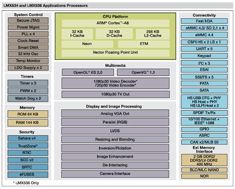 Freescale i.MX53x-serie
