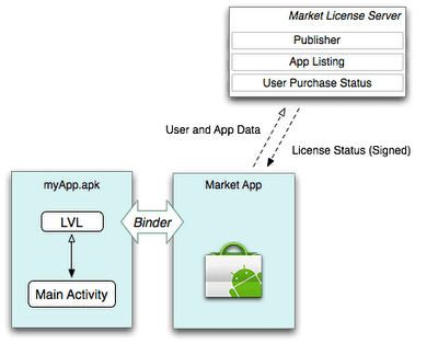 Android Market license