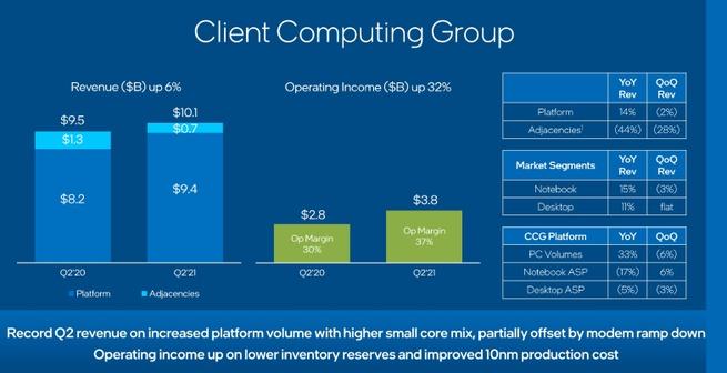 Intel CCG Q2 2021