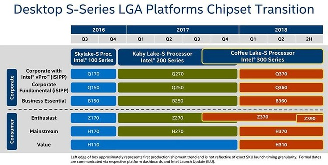 Intel roadmap toont Z390-chipset