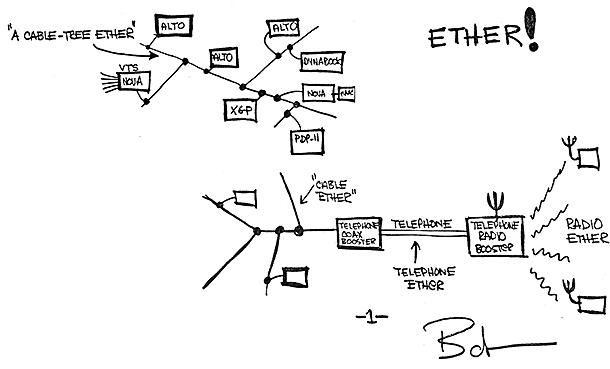 Ethernet concept