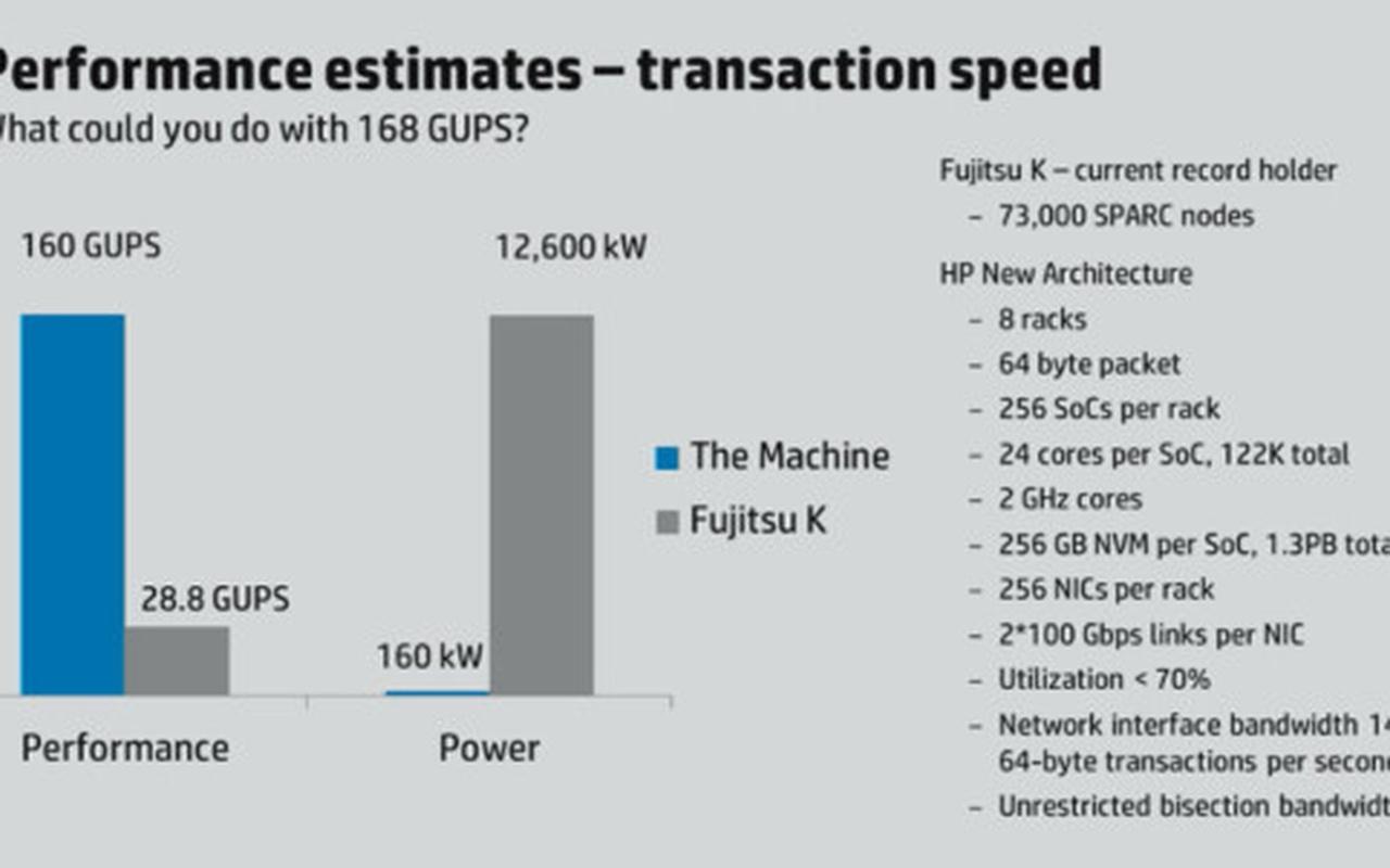 HP Slides The Machine
