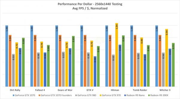 GTX 1070 performance per dollar PCPer
