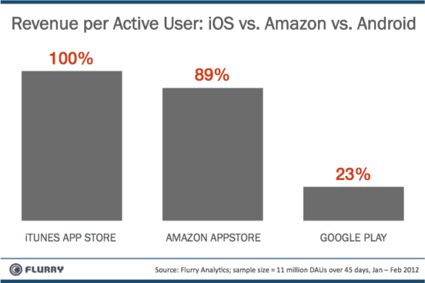 App Stores - revenue comparison Flurry