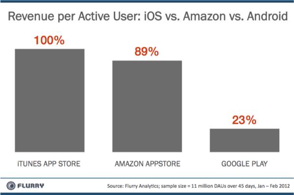 App Stores - revenue comparison Flurry
