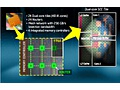 SCC chip-layout