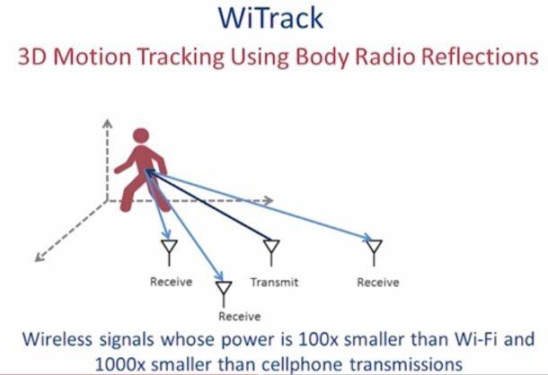 MIT WiTrack, 3d motion sensing door muren heen