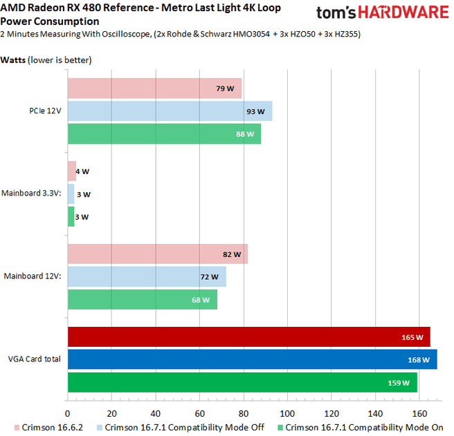 AMD verbruik Tom's Hardware